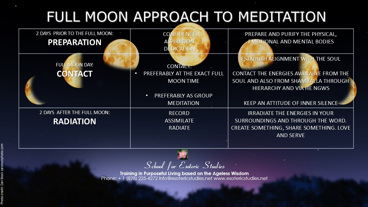 Meditation approaches for the twelve full moon festivals