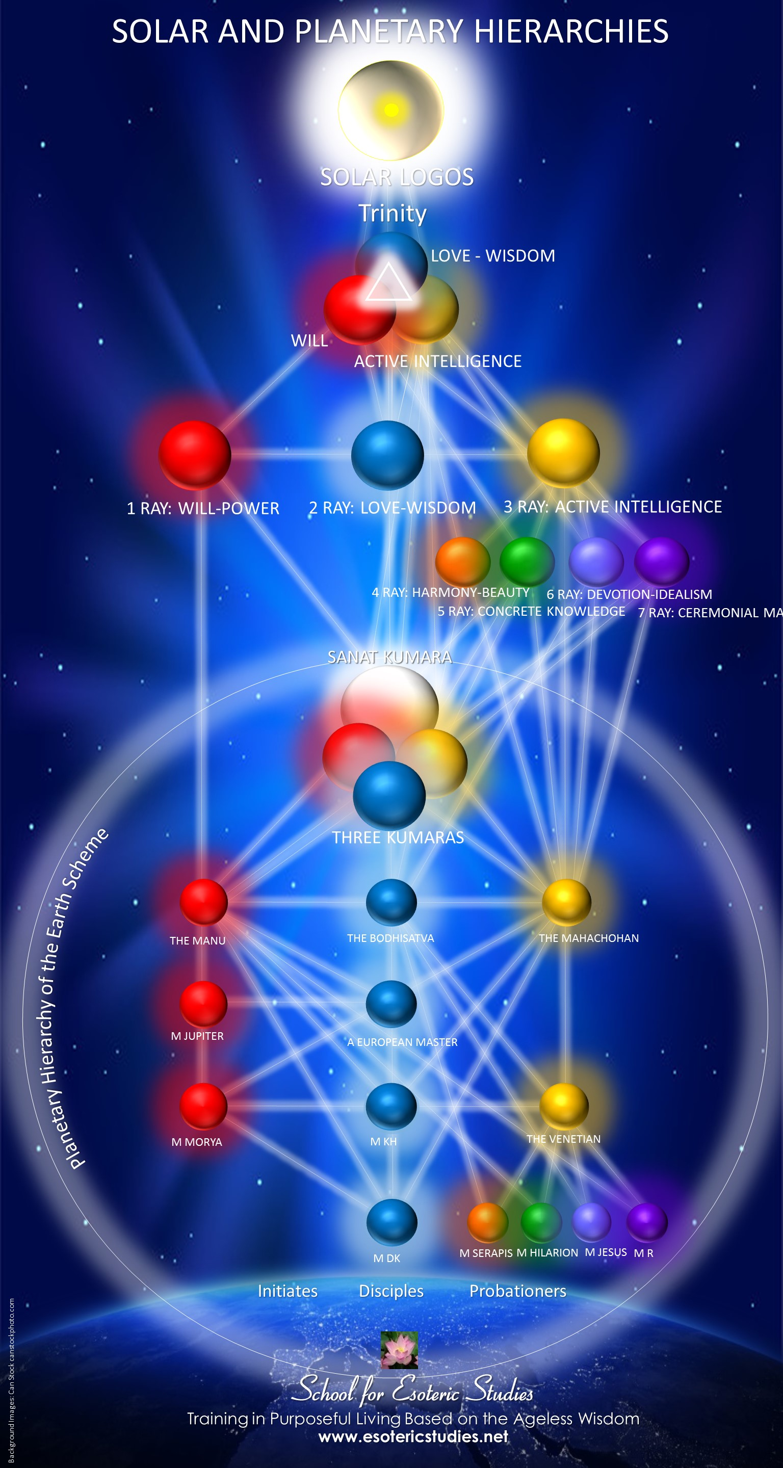 Chart of the solar and planetary hierarchies